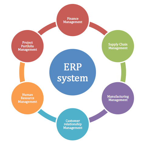 erp - The Benefits of a Partnered ERP System Provider