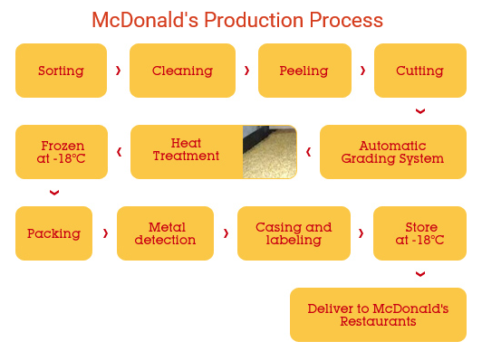 ERP System - Mcdonald's business process