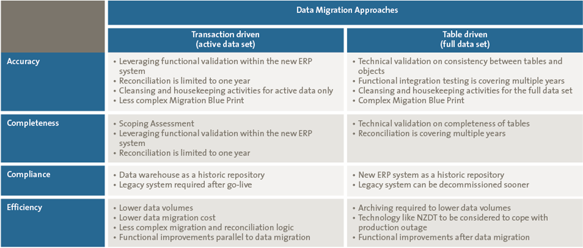 ERP system - Data Migration Approaches