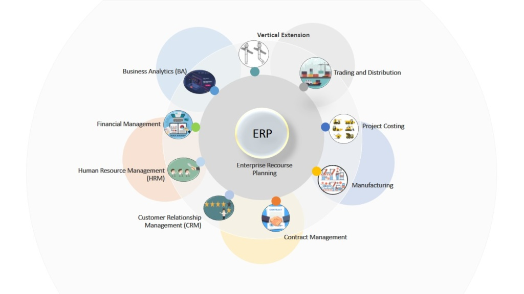 ERP software - list of ERP modules
