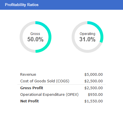 Profitablity Ratio - Synergix E1 ERP System Updates | March 2020