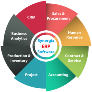 12 300x300 - List of ERP System Modules for Your Business Optimization
