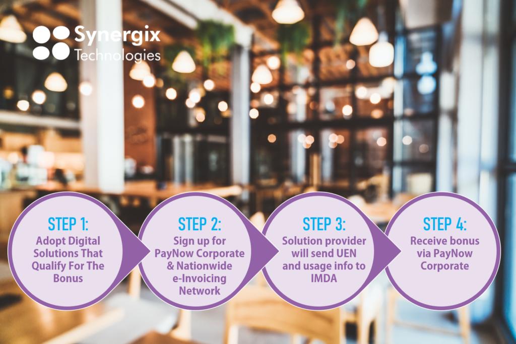 Steps 2 1024x683 - Digital Resilience Bonus for Food Service & Retail Sectors